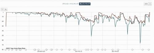 ポケモンGO・売り上げランキング推移(図2)