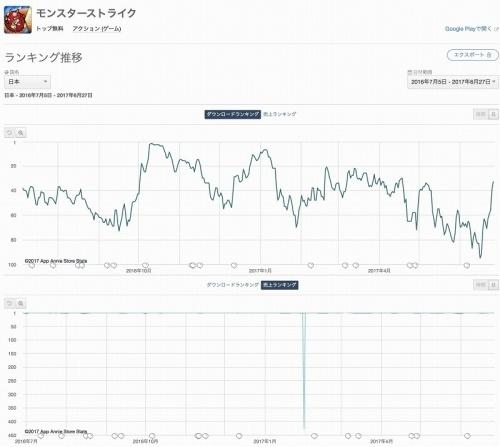 「モンスターストライク」・ダウンロード数と売り上げのランキング推移(図4)
