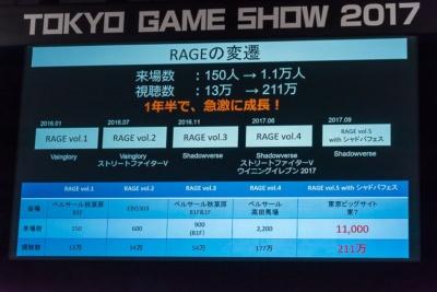 CyberZが国内で開催するeスポーツイベント「RAGE」は、この1年半ちょっとで来場者とインターネットでの視聴者が大幅に増えたという