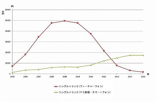 楽曲ダウンロードを主体とした「シングルトラック」の売上推移(日本レコード協会「日本のレコード産業 2015」「日本のレコード産業 2016」を基に作成)。急伸した着うた・着うたフルの市場だが、スマートフォンシフトの影響で激減したことが分かる