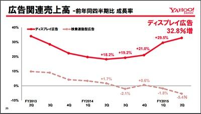 パソコンからスマートフォンへのシフトによって、検索連動型広告の売り上げは減少傾向にある(ヤフー2015年度第2四半期説明会資料より)