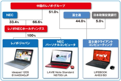 ●レノボ・グループ傘下で3社がパソコン事業を展開する