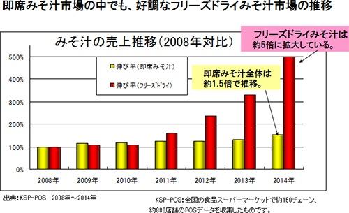 2014年の即席味噌汁の市場は2008年の約1.5倍の伸びにとどまっているなか、フリーズドライ味噌汁は約5倍に拡大(資料提供/アマノフーズ)