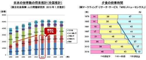 日本の世帯数は2015年で夫婦のみと単身が半分以上を占める(「国立社会保障・人口問題研究所 2013年1月推計」参照)。1979年には約4割の人が夕食の炊事時間に1時間以上かけ、40分以下の人は14%。その割合が2014年には逆転しているという調査結果もある。資料提供:味の素冷凍食品