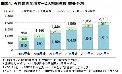 有料動画配信サービスの利用者は年々増えている(ICT総研「2017年 有料動画配信サービス利用動向に関する調査」)