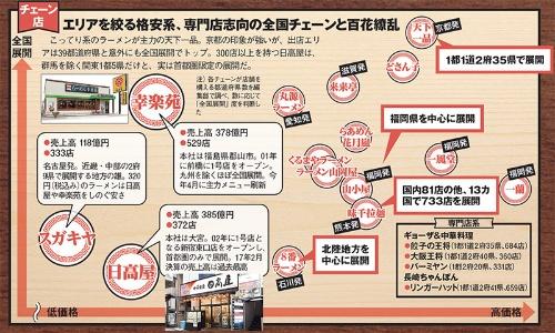 (注)各チェーンが店舗を構える都道府県数を編集部で調べ、数に応じて「全国展開」度を判断した。幸楽苑の店舗数は4月1日時点