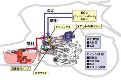 インジェクション搭載50ccエンジンの解説。小さなエンジンでも、大型バイクやクルマと同じメカニズムが必要(出典:ホンダ「テクノロジークローズアップ」)