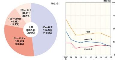 左の図は2016年の排気量別販売台数と構成比。右はここ10年の二輪車販売台数の推移。排気量50cc以上の販売台数は微増だが、50cc以下は減少していることが分かる(出展:日本自動車工業会)
