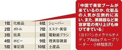 ■ヨドバシカメラマルチメディアAkibaで売れたモノ