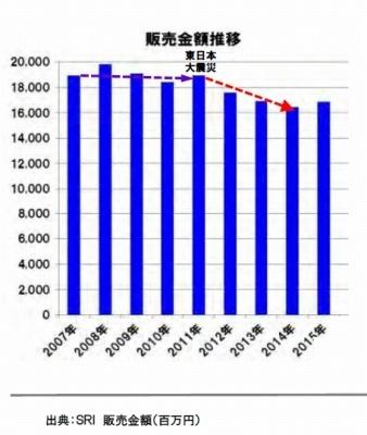 「ルウシチュー市場の状況」※出典:インテージSRI月次データ(ルゥシチュー市場、2007年~2015年。各年4月~翌年3月)