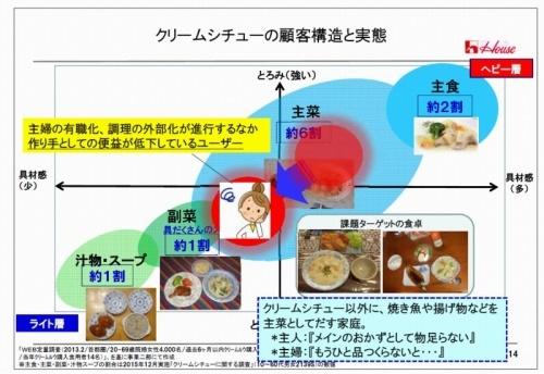 「クリームシチューの顧客構造と実態」(ハウス食品調べ)。クリームシチューのとろみが強く具材感が多いほど主食として食べるユーザーが多い一方、とろみが少ないほどシチューを副菜や汁物ととらえるユーザーが多いという