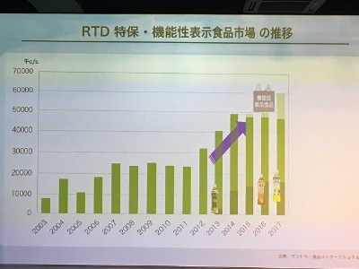 18年上半期は特茶ブランド全体で前年同期比の86%にまで売り上げが落ち込んだ