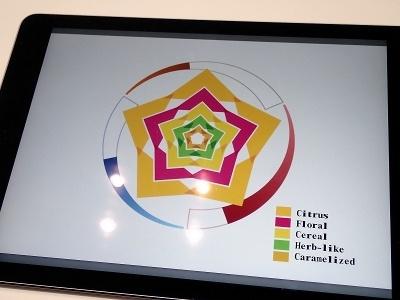 新発売するブレンドコーヒーを「MATRIX」で表現した例。黄色がシトラス、赤がフローラル、緑がハーブ的、といったことを表している。外周の色のグラデーションは味を表現している。直感的に伝わるだろうか