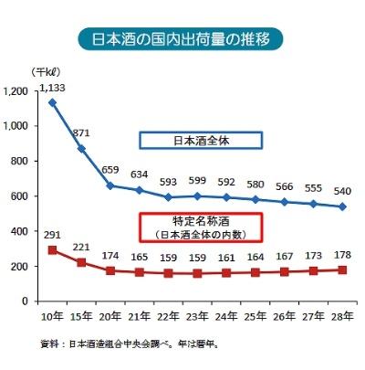 日本酒の国内出荷量の推移(日本酒造組合中央会)。同会によると、クラフトビールや本格焼酎ブームなどによる日本酒離れと、食の洋風化、若年層のアルコール離れなどが日本酒の出荷量減少の理由だという