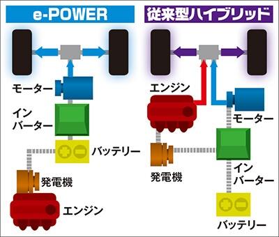 パワートレイン形式の比較