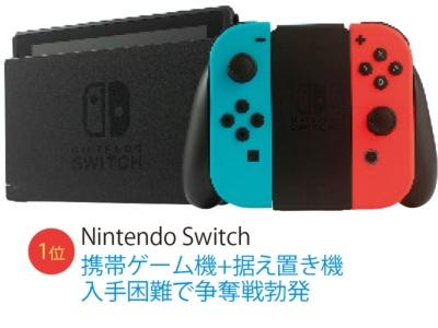 ヒット商品1位は「Nintendo Switch」(画像)