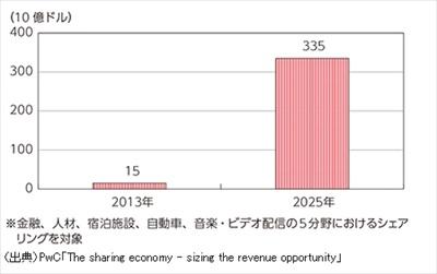 米国では2013年に約150億ドルだったシェアリングエコノミーの市場規模が2025年には約3350億ドル規模に成長する見込み。出典:総務省「情報通信白書」(2015年)