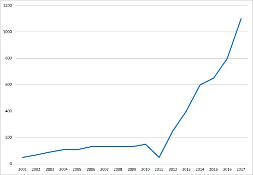 サラダチキンの出荷数(パック数、アマタケ提供)。2011年は東日本大震災の被災により工場の操業が停止したため、出荷数が減少している