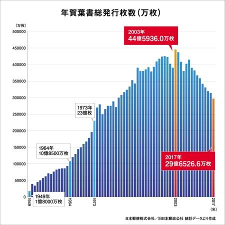 日本郵便が発表している年賀状発行枚数の推移。2003年の約44億6000万枚をピークに減り続けている