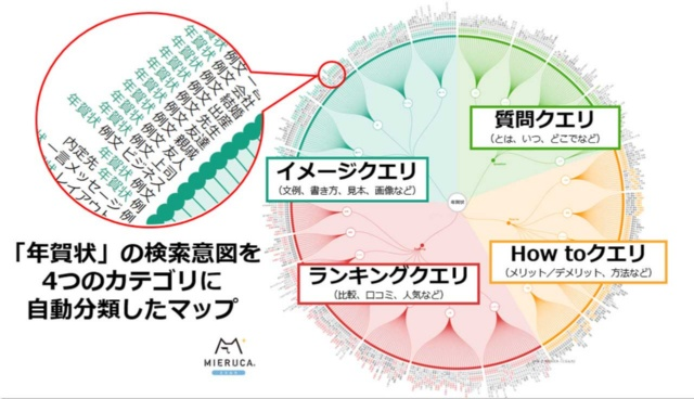 検索意図(ユーザーがその検索を通じて行いたいこと)を4つの大きな意図に自動分類・分析した「サジェストキーワードマップ」(ミエルカで作成)