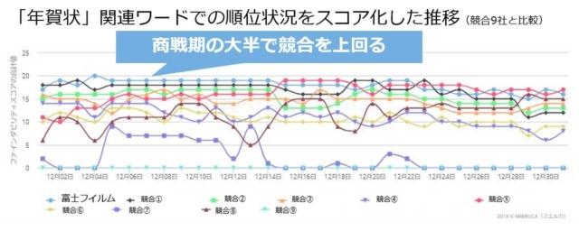 競合9社とキーワードのファインダビリティスコアを比較したグラフ(ミエルカで作成)