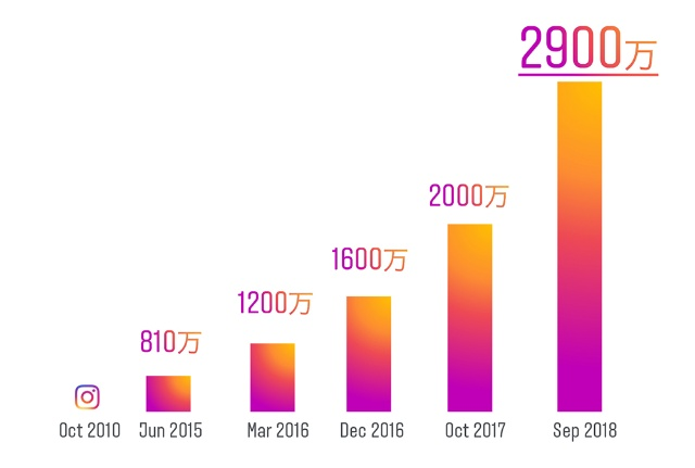 Instagramは年々コミュニティを拡大。全体の利用者のうち、43%は男性だ(Instagram内部データ 2018年9月)