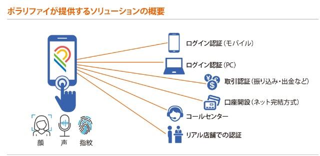 【PR】フィンテック時代のインフラ、生体認証のプラットフォーマーへ(画像)