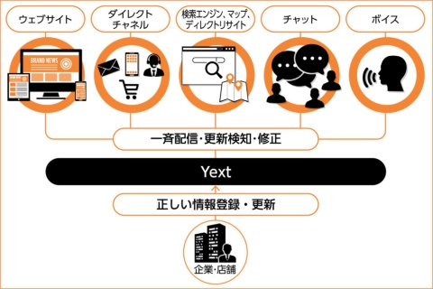 Yextなら、多様化し変化する検索プラットフォームやSNSなどに対し、企業など情報提供者が伝えたい正確な情報を一元的に発信し、管理できる。これによりユーザーの利便性も格段に向上