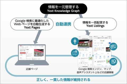 Yextのプラットフォーム上の情報を更新すれば、その情報が店舗ページほか、自動的に検索エンジン、SNS、音声アシスタントなどとも連動する。特別な対策を取る必要はない