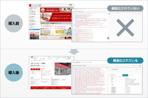 Yext導入前と導入後の店舗ページと検索の構造化データ テストツールを使用した比較。 どれだけ情報を掲載しても、構造化データになっておらず検索エンジンが理解できなければ、情報がないのと同じ扱いになってしまう