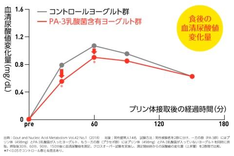 「PA-3乳酸菌」入りのヨーグルトと、入っていないヨーグルトを、プリン体と同時に摂取してもらい、摂取後30分、60分、90分、150分後の血清尿酸値を測定したグラフ。「PA-3乳酸菌」入りのヨーグルトを食べたほうが、食後30分、60分のときにおいて、尿酸値上昇量(変化量)が抑えられている