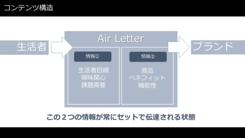 「Air Letter」は、(1)「空気の質」に関する生活者の悩みや関心に応えるコンテンツと、(2)これらの課題に応える「Eolia」の魅力を伝える2種類の情報をセットで発信。生活者目線に寄り添いながらブランドを訴求するための導線を築いた