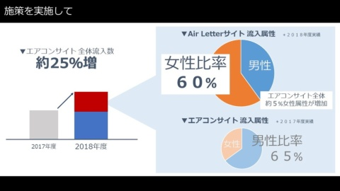 施策を通して、エアコンサイトへ全体での女性属性の流入は5%向上。「Air Letter」からの流入では女性比率が60%と男性を上回った  ※2017年度1 ~12月/2018年度1~12月 Google Analytics実績より