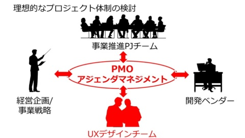 小浪氏が実際に参画した地方銀行のプロジェクトでは、経営企画/事業戦略、事業推進PJチーム、開発ベンダーといった座組の中にUXデザインチームを組成。4者が随時意思疎通を図りながらPJを推進するPMOにより、DXプロジェクトを一体推進できたという