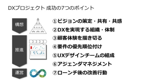 DXプロジェクト 成功の7つのポイント
