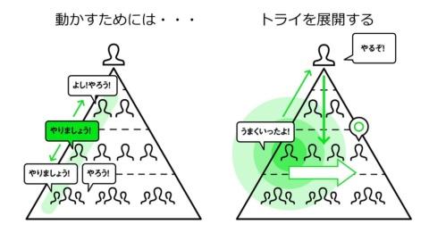 理想的なDXプロジェクトのピラミッド図。思いを持ったミドルマネジメントの行動、トライがDXプロジェクトを成功に導く