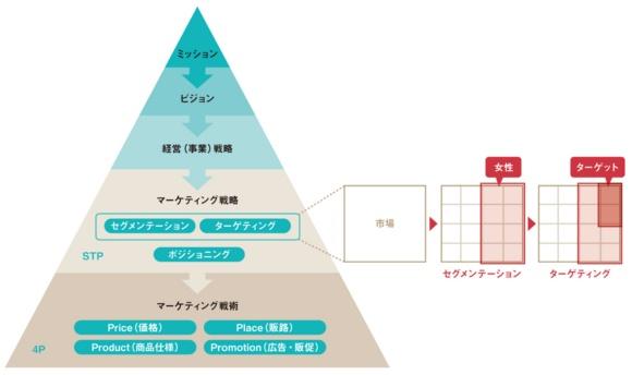 成功企業の選択と挫折/マツキヨのブランド再生【8月の特集】(画像)
